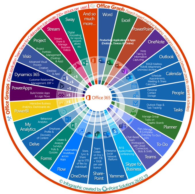 Office365 Wheel