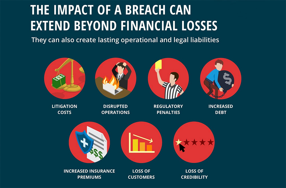 The Impact of a Breach